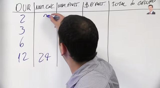 Como Colocar Preço No Coaching Em Grupos